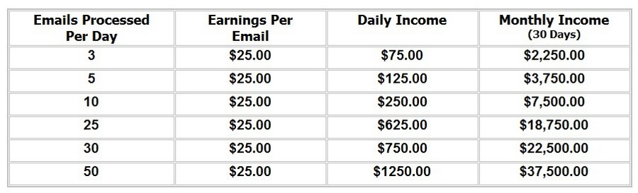 Email Processing System Income Potential